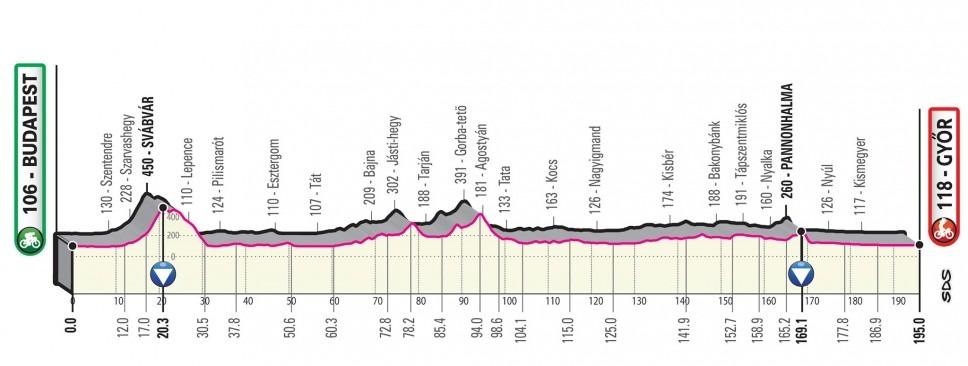 Giro Italia 2020 - Etapa 02