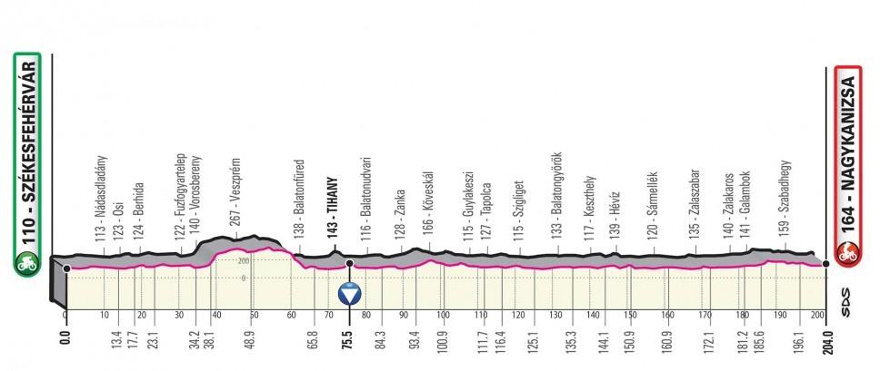 Giro Italia 2020 - Etapa 03