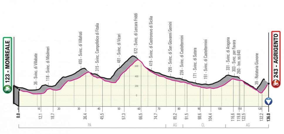 Giro Italia 2020 - Etapa 04
