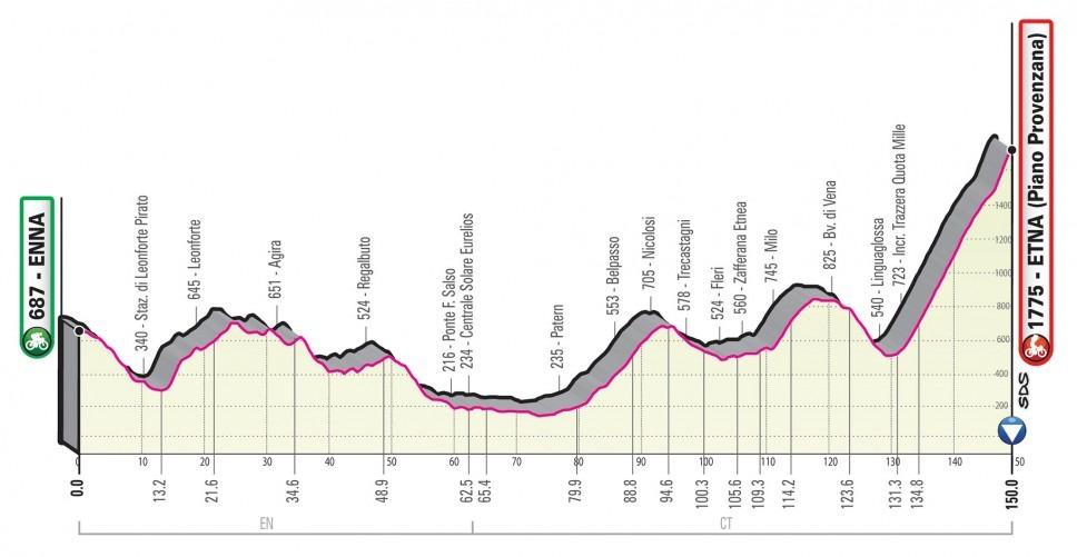 Giro Italia 2020 - Etapa 05