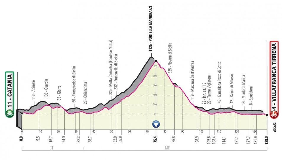 Giro Italia 2020 - Etapa 06