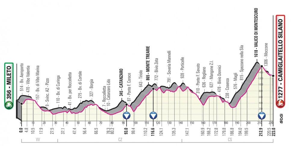 Giro Italia 2020 - Etapa 07