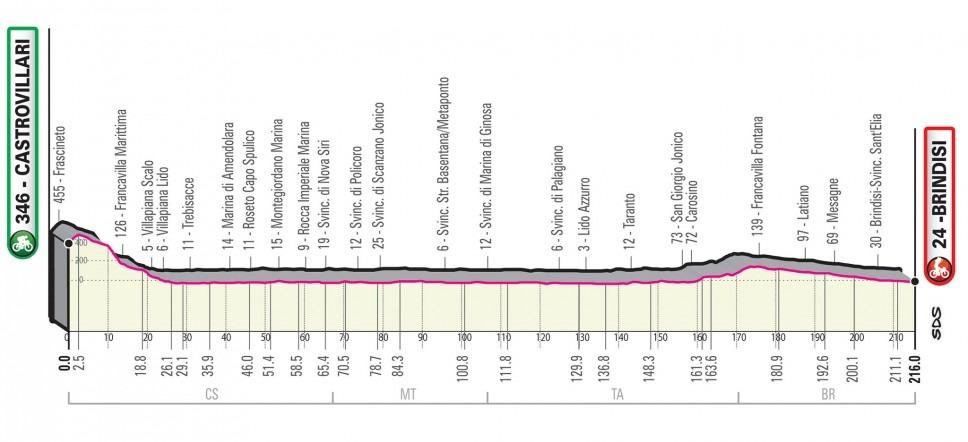 Giro Italia 2020 - Etapa 08