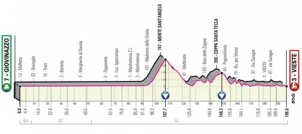 Giro Italia 2020 - Etapa 09