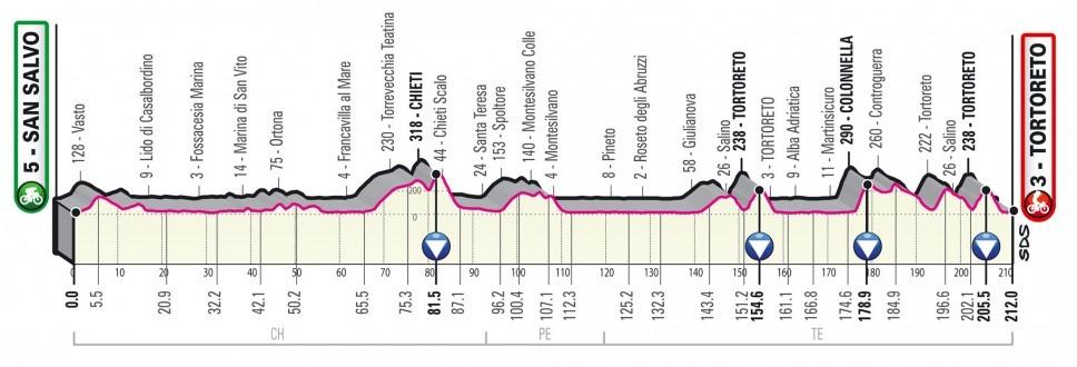 Giro Italia 2020 - Etapa 10
