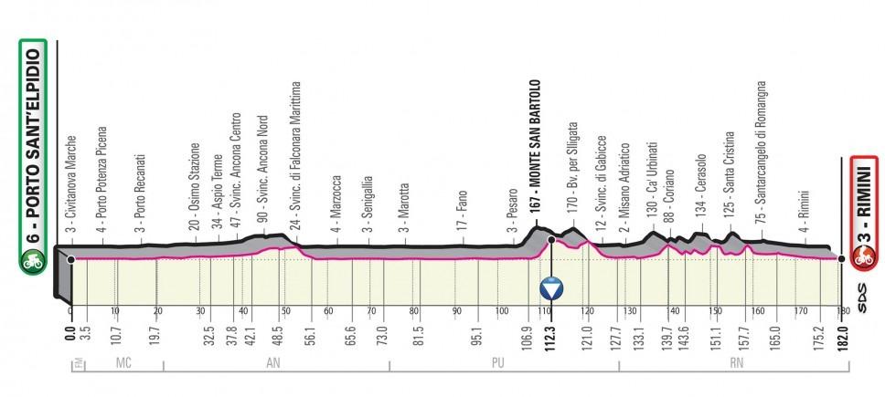 Giro Italia 2020 - Etapa 11