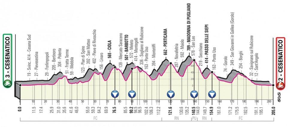 Giro Italia 2020 - Etapa 12