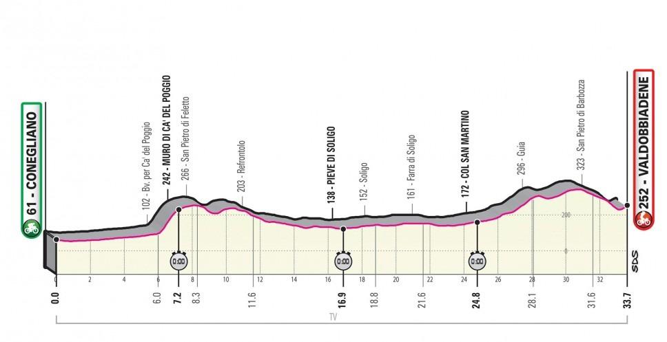 Giro Italia 2020 - Etapa 14