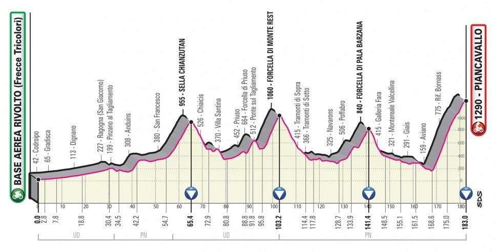 Giro Italia 2020 - Etapa 15