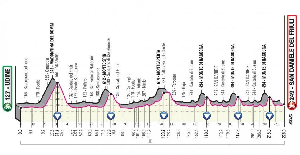 Giro Italia 2020 - Etapa 16