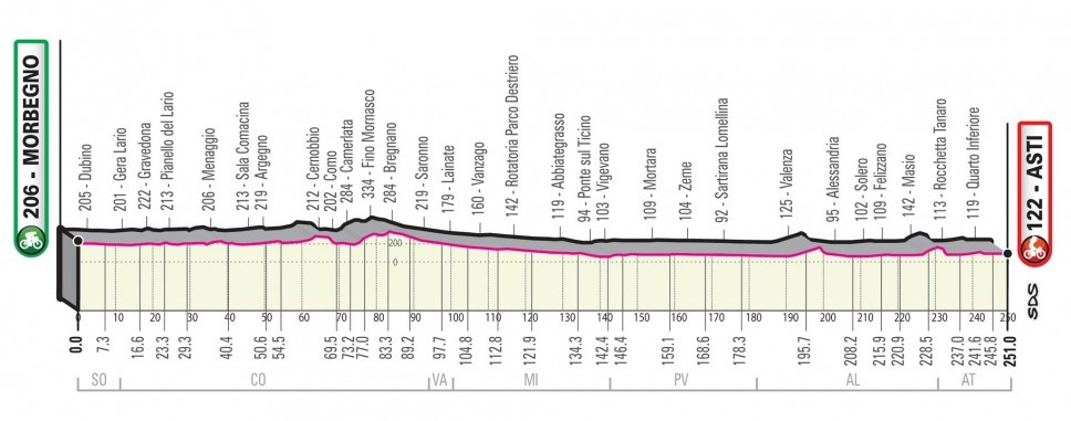 Giro Italia 2020 - Etapa 19