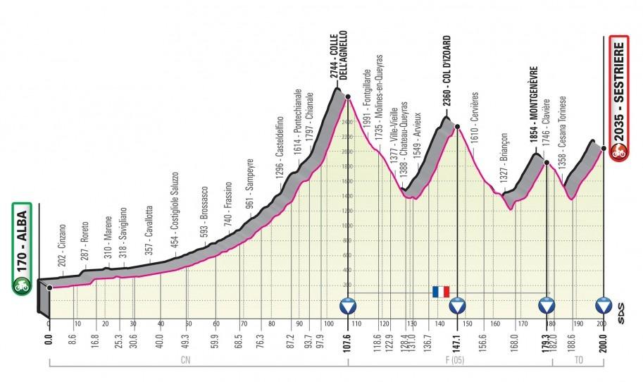 Giro Italia 2020 - Etapa 20