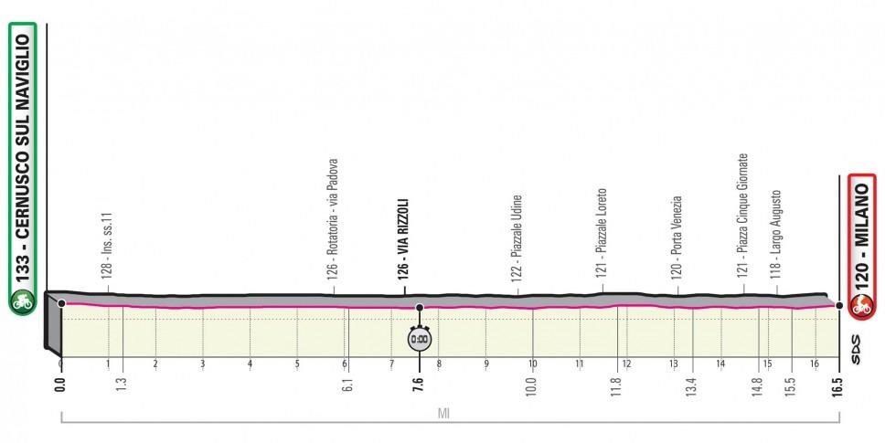 Giro Italia 2020 - Etapa 21