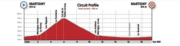 Aigle 2020 Profile