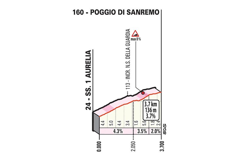 Poggio di Sanremo altimetría