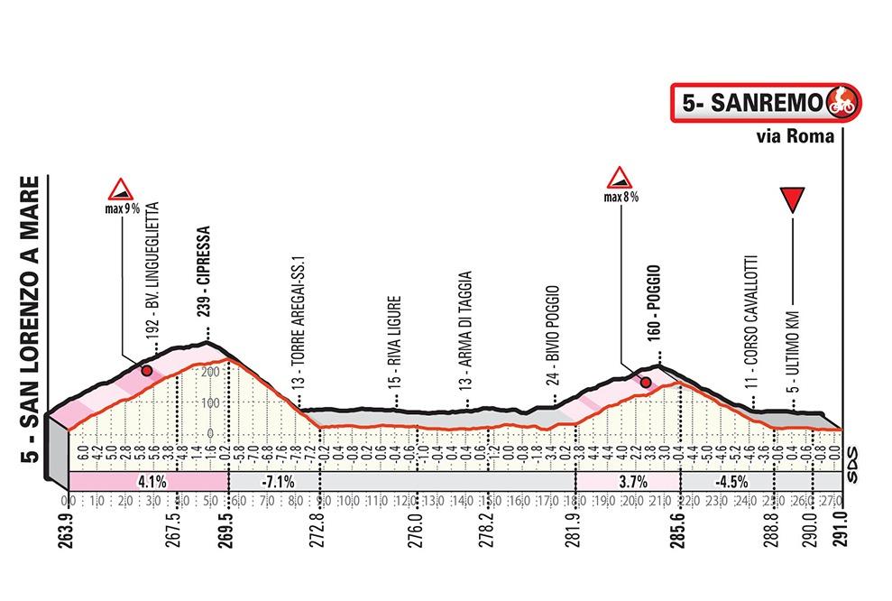 30 kms finales Milán-Sanremo