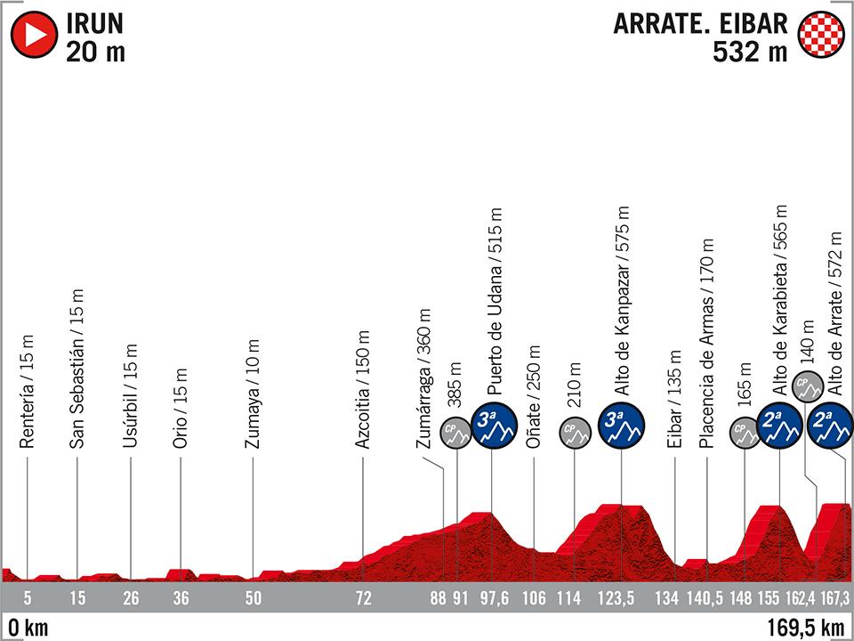 Perfil 1ª etapa Vuelta a España 2020