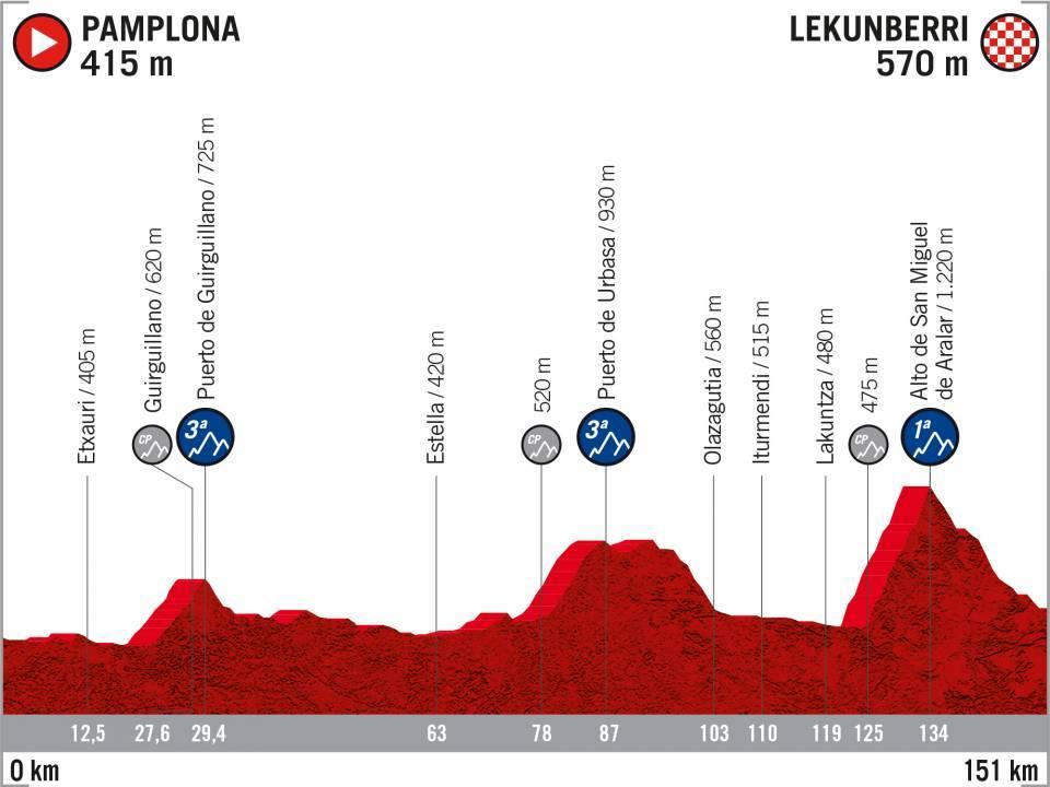 Perfil 2ª etapa Vuelta a España 2020